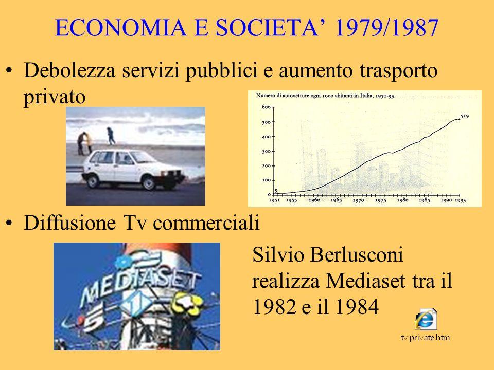 ECONOMIA E SOCIETA 1979/1987 Debolezza servizi pubblici e aumento trasporto privato Diffusione Tv commerciali Silvio Berlusconi realizza Mediaset tra