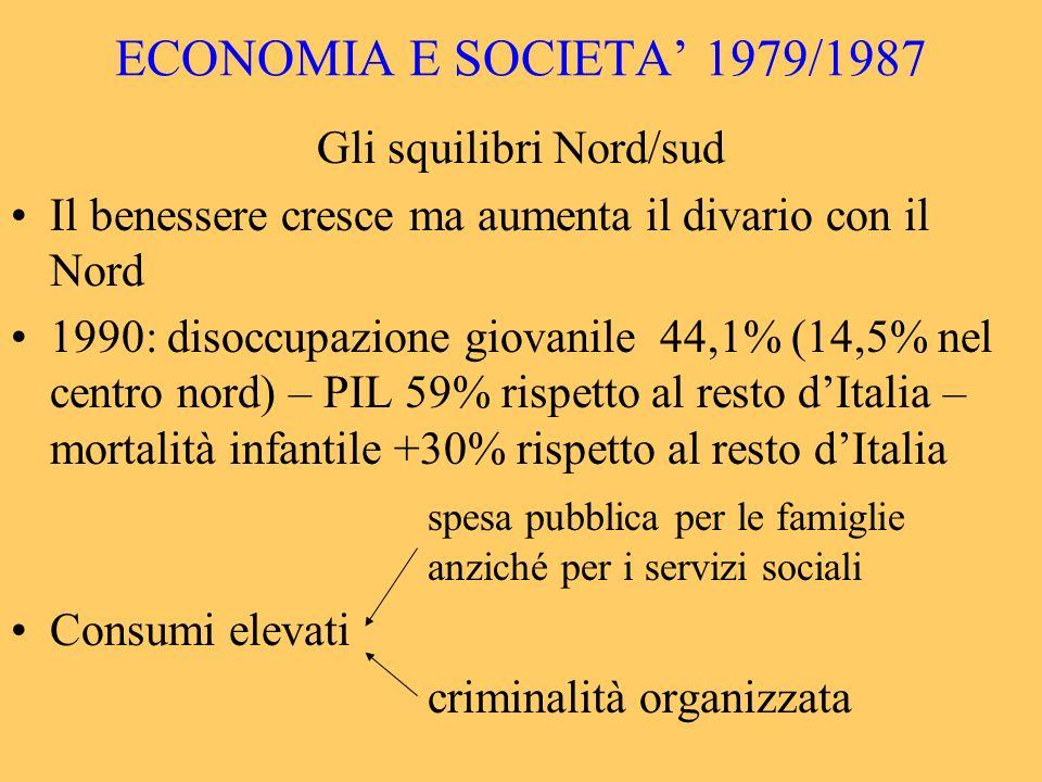 ECONOMIA E SOCIETA 1979/1987 Gli squilibri Nord/sud Il benessere cresce ma aumenta il divario con il Nord 1990: disoccupazione giovanile 44,1% (14,5%