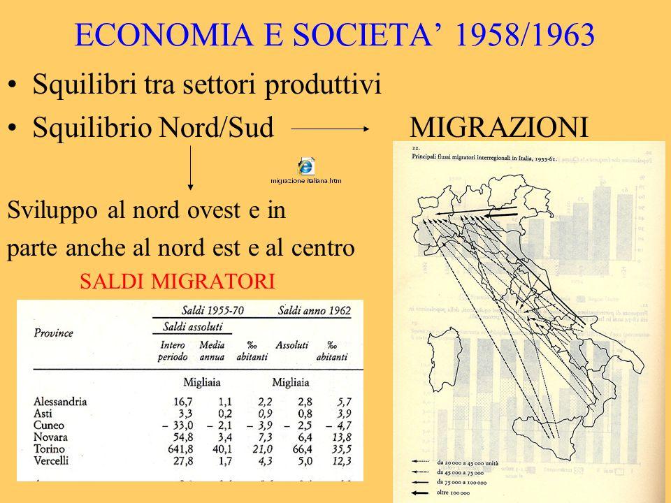 Squilibri tra settori produttivi Squilibrio Nord/SudMIGRAZIONI Sviluppo al nord ovest e in parte anche al nord est e al centro SALDI MIGRATORI
