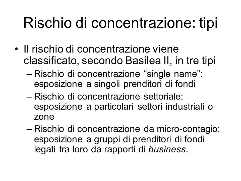 Rischio di concentrazione: tipi Il rischio di concentrazione viene classificato, secondo Basilea II, in tre tipi –Rischio di concentrazione single nam