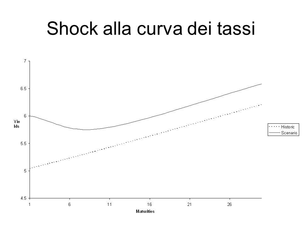 Shock alla curva dei tassi