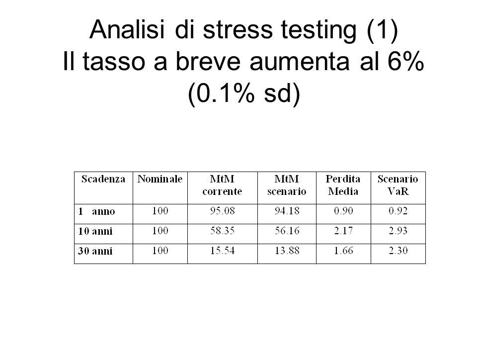 Analisi di stress testing (1) Il tasso a breve aumenta al 6% (0.1% sd)