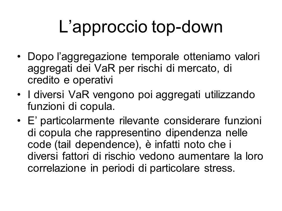 Lapproccio top-down Dopo laggregazione temporale otteniamo valori aggregati dei VaR per rischi di mercato, di credito e operativi I diversi VaR vengon