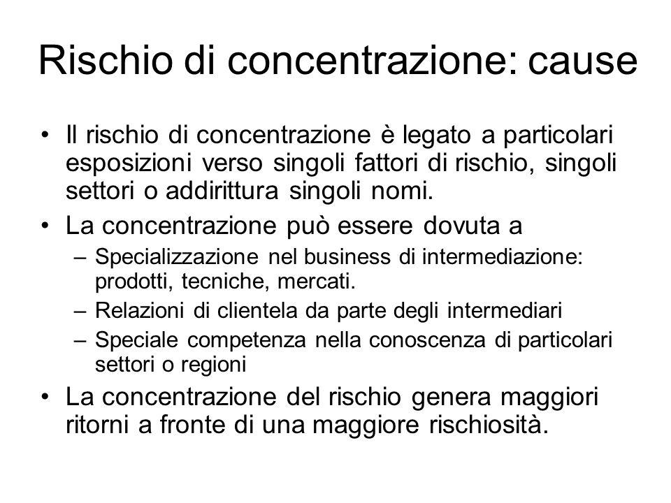 Rischio di concentrazione: cause Il rischio di concentrazione è legato a particolari esposizioni verso singoli fattori di rischio, singoli settori o a