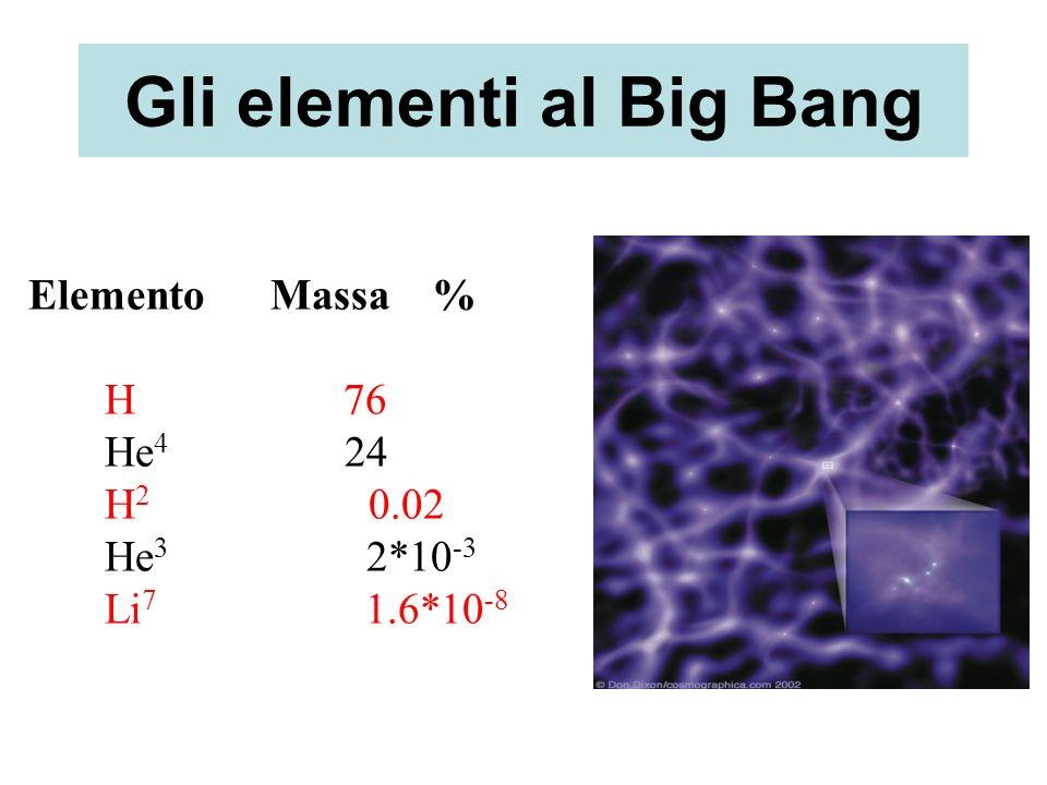 Gli elementi al Big Bang Elemento Massa % H 76 He 4 24 H 2 0.02 He 3 2*10 -3 Li 7 1.6*10 -8