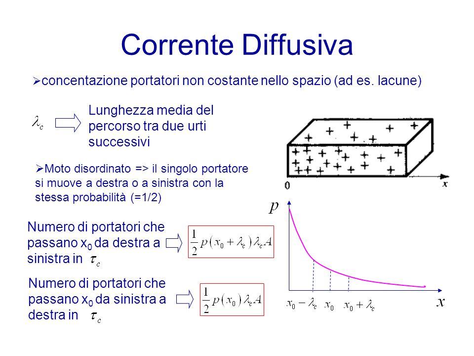 Corrente Diffusiva concentazione portatori non costante nello spazio (ad es. lacune) Lunghezza media del percorso tra due urti successivi Moto disordi