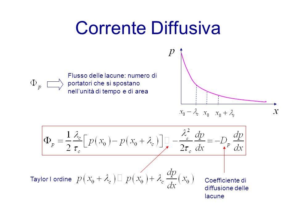 Corrente Diffusiva Flusso delle lacune: numero di portatori che si spostano nellunità di tempo e di area Taylor I ordine Coefficiente di diffusione delle lacune