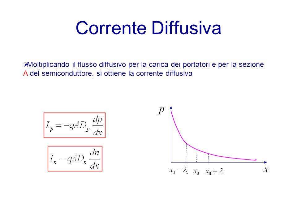 Corrente Diffusiva Moltiplicando il flusso diffusivo per la carica dei portatori e per la sezione A del semiconduttore, si ottiene la corrente diffusiva