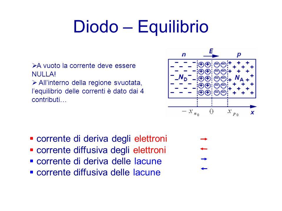 Diodo – Equilibrio corrente di deriva degli elettroni corrente diffusiva degli elettroni corrente di deriva delle lacune corrente diffusiva delle lacune A vuoto la corrente deve essere NULLA.