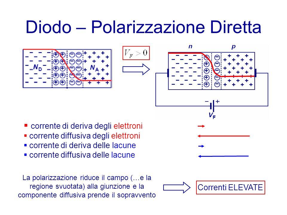 Diodo – Polarizzazione Diretta corrente di deriva degli elettroni corrente diffusiva degli elettroni corrente di deriva delle lacune corrente diffusiva delle lacune La polarizzazione riduce il campo (…e la regione svuotata) alla giunzione e la componente diffusiva prende il sopravvento Correnti ELEVATE