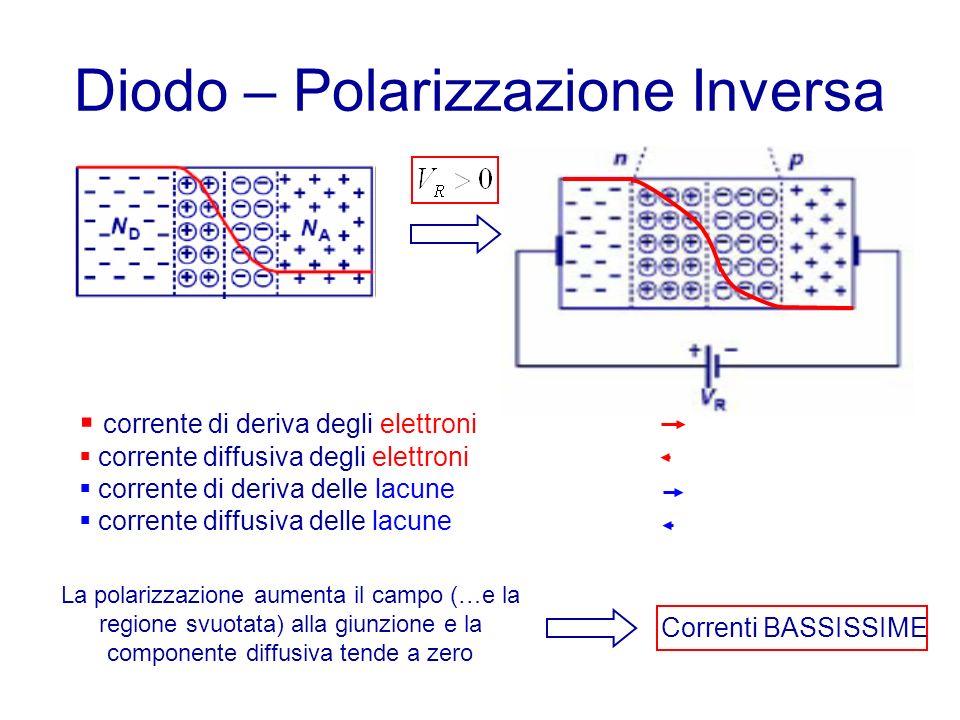Diodo – Polarizzazione Inversa corrente di deriva degli elettroni corrente diffusiva degli elettroni corrente di deriva delle lacune corrente diffusiva delle lacune La polarizzazione aumenta il campo (…e la regione svuotata) alla giunzione e la componente diffusiva tende a zero Correnti BASSISSIME