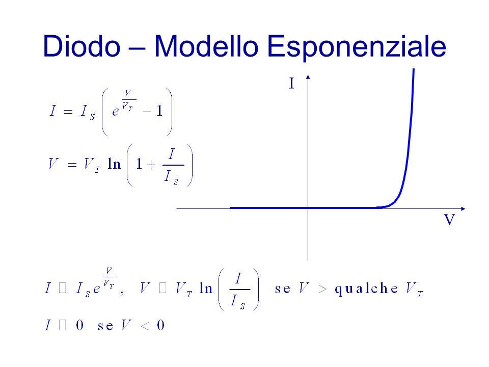 Diodo – Modello Esponenziale V I