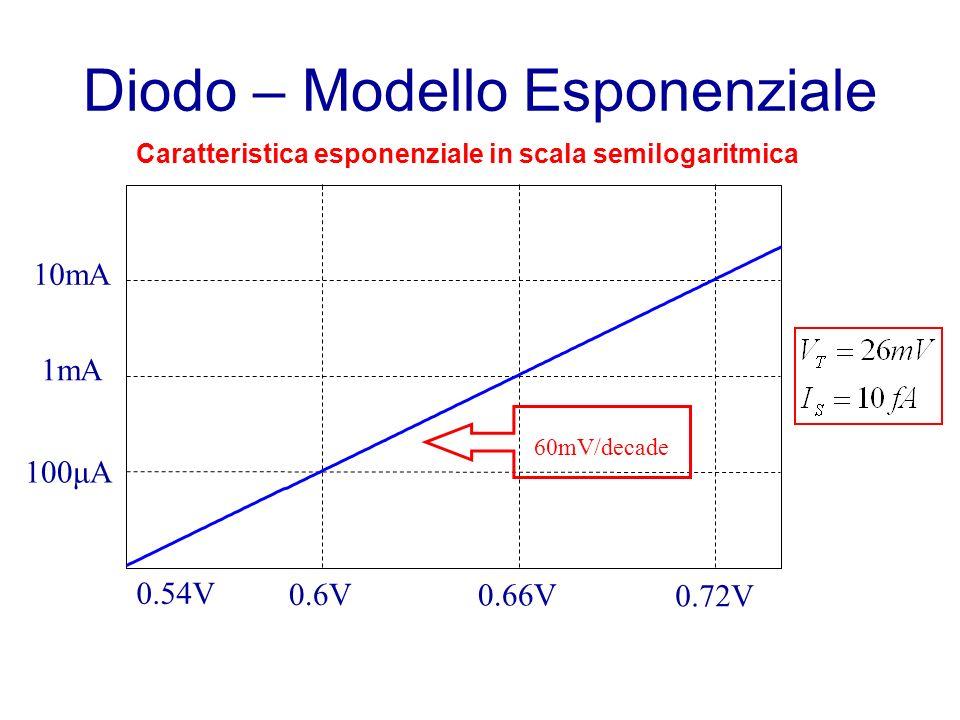 Caratteristica esponenziale in scala semilogaritmica 0.54V 0.6V 0.66V 0.72V 100μA 1mA 10mA 60mV/decade