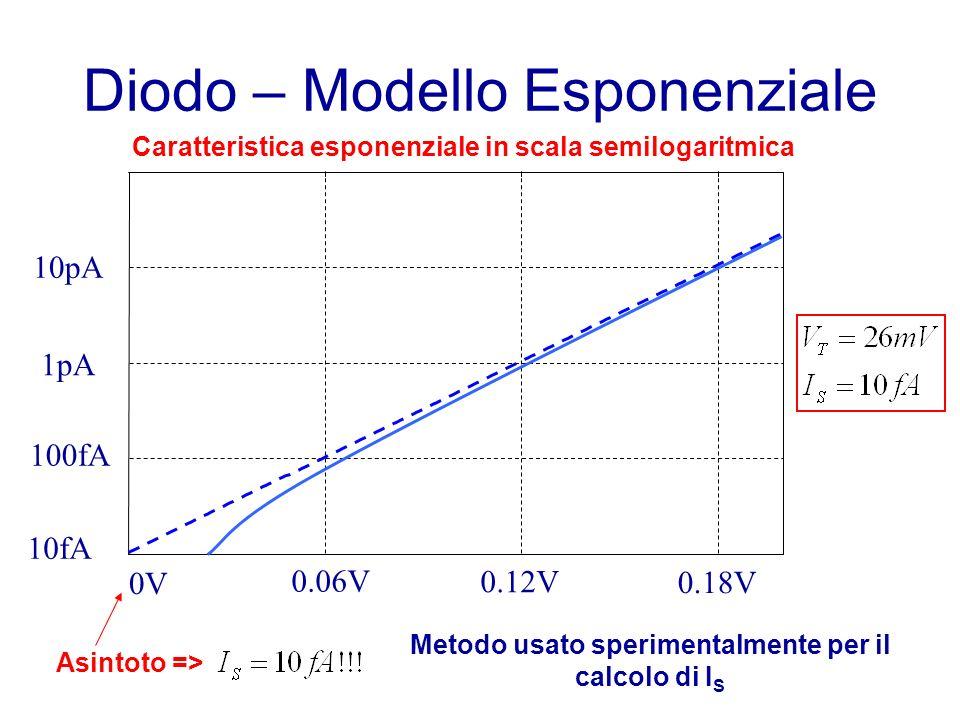 Diodo – Modello Esponenziale Caratteristica esponenziale in scala semilogaritmica 0V 0.06V 0.12V 0.18V 10fA 1pA 10pA 100fA Asintoto => Metodo usato sperimentalmente per il calcolo di I S