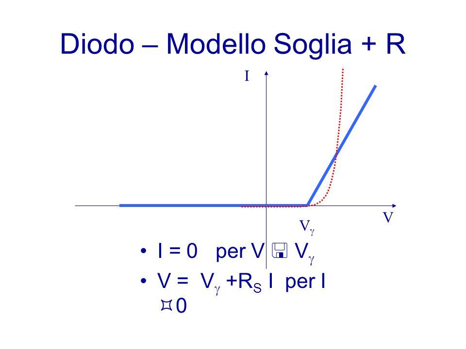 Diodo – Modello Soglia + R I = 0 per V V V = V +R S I per I 0 V I V