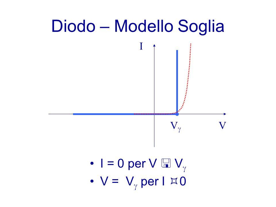 Diodo – Modello Soglia I = 0 per V V V = V per I 0 V I V