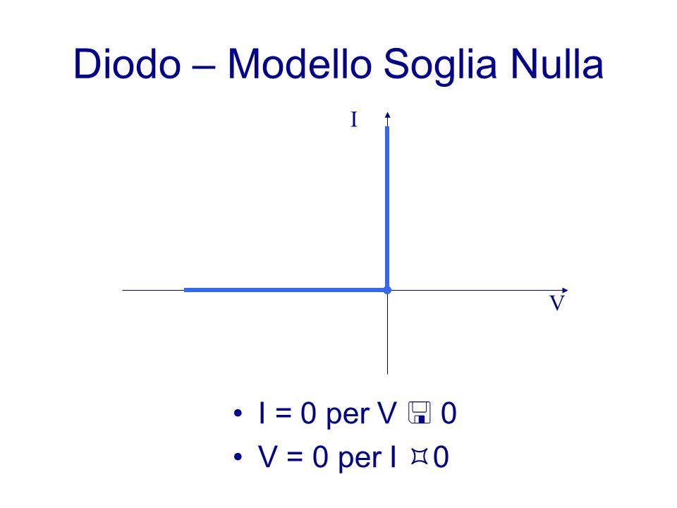Diodo – Modello Soglia Nulla V I I = 0 per V 0 V = 0 per I 0