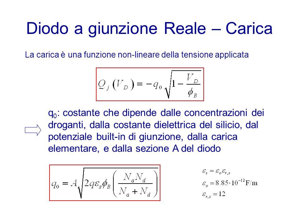 Diodo a giunzione Reale – Carica La carica è una funzione non-lineare della tensione applicata q 0 : costante che dipende dalle concentrazioni dei dro