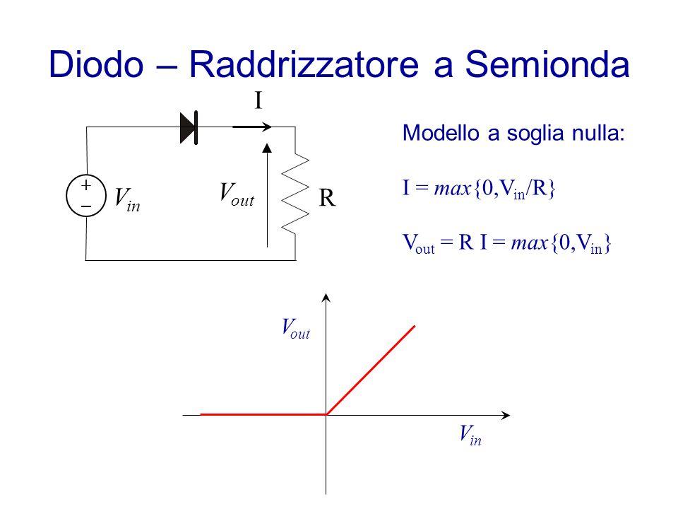 Diodo – Raddrizzatore a Semionda V in R I V out Modello a soglia nulla: I = max{0,V in /R} V out = R I = max{0,V in } V in V out