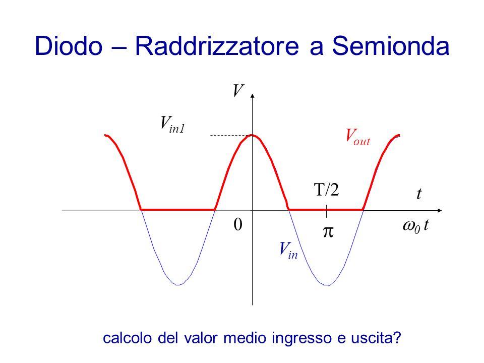 Diodo – Raddrizzatore a Semionda t V V in 0 t 0 T/2T/2 V out V in1 calcolo del valor medio ingresso e uscita?