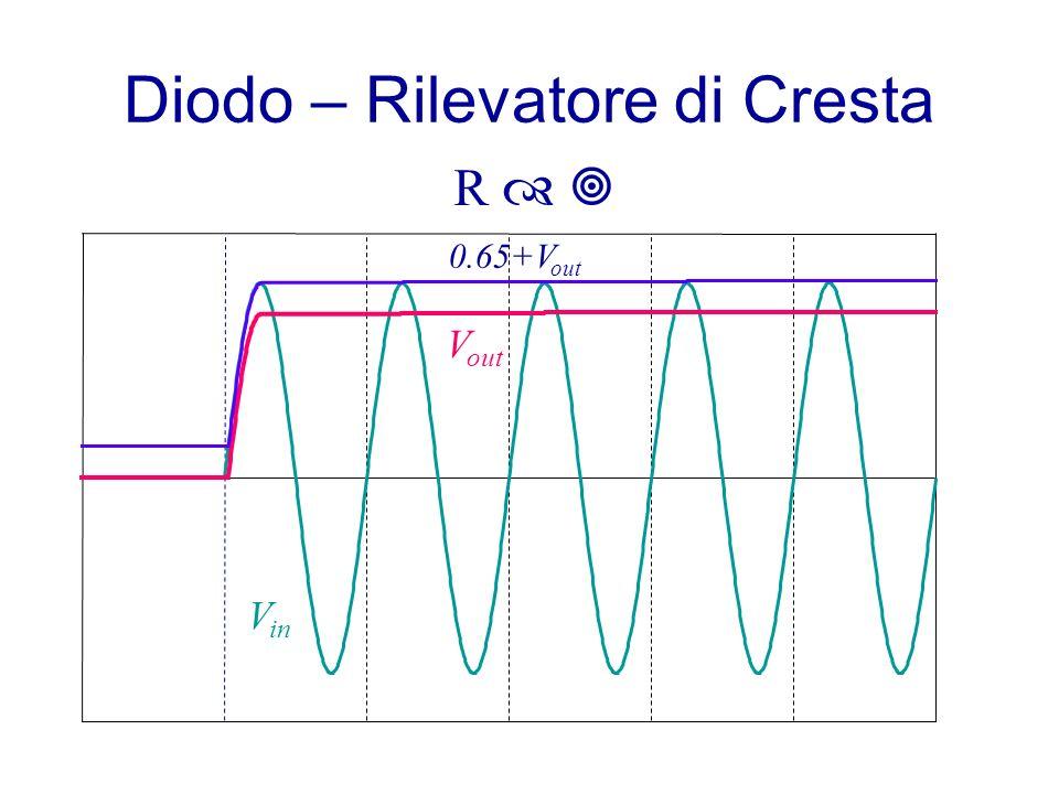 Diodo – Rilevatore di Cresta V in V out 0.65+V out R