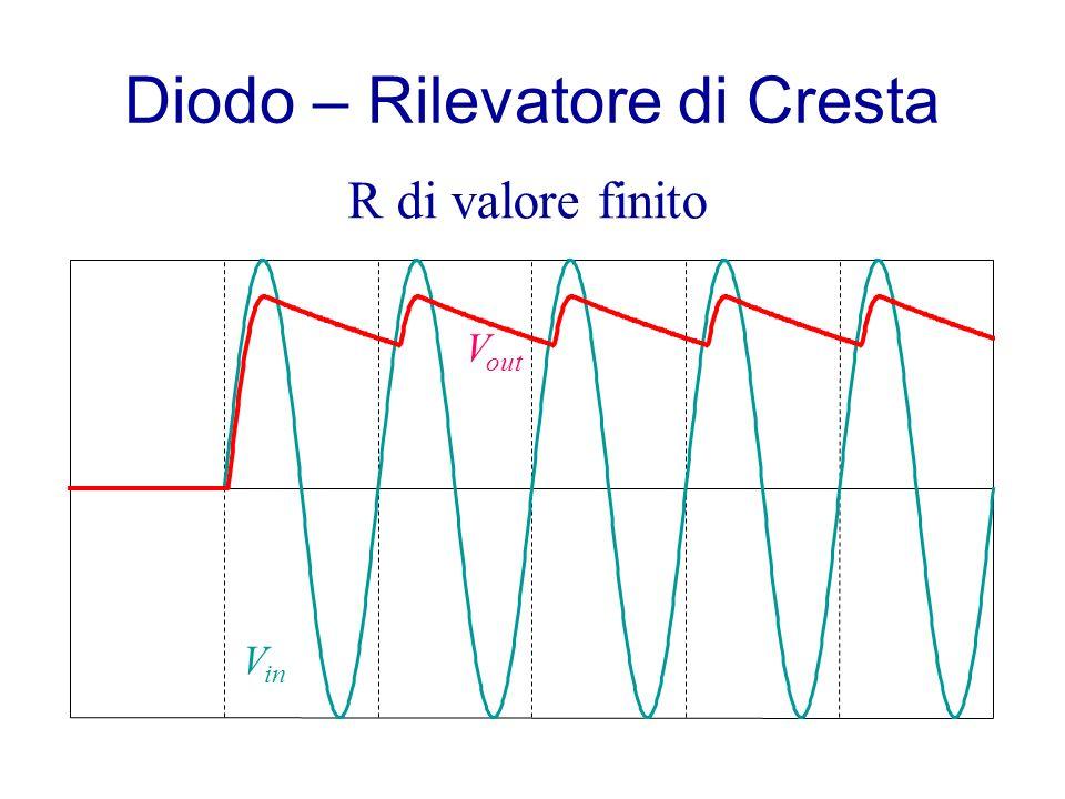 Diodo – Rilevatore di Cresta V in V out R di valore finito