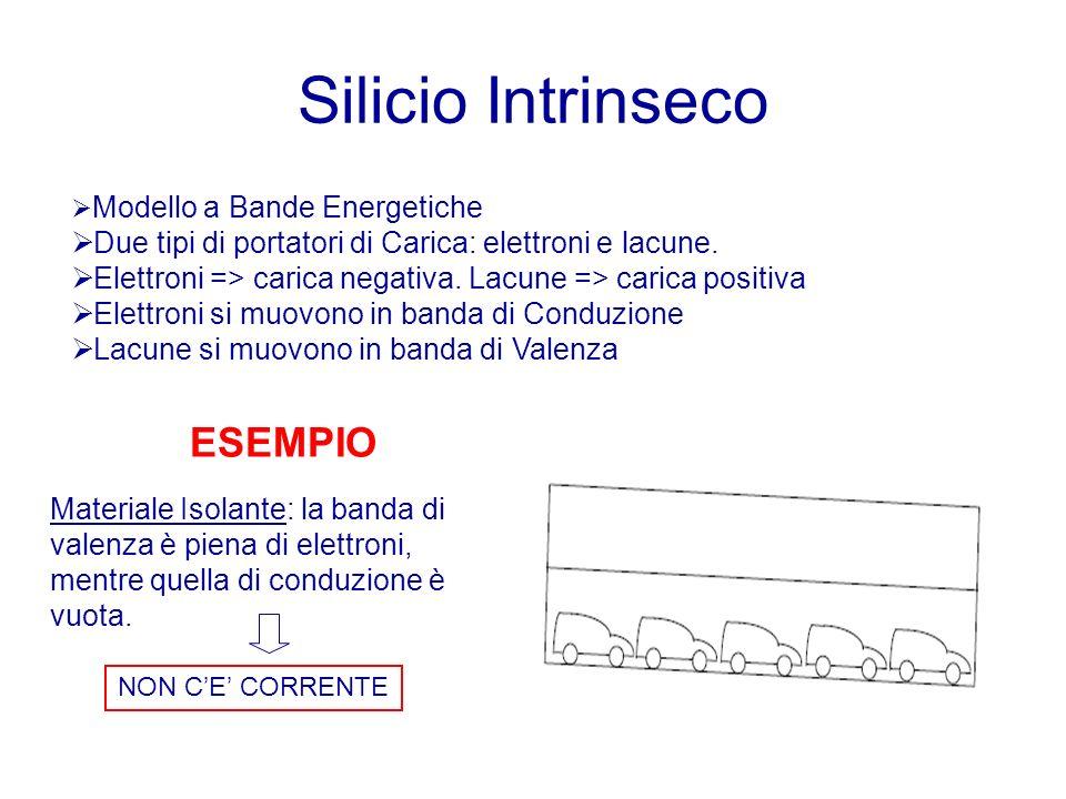 Silicio Intrinseco Modello a Bande Energetiche Due tipi di portatori di Carica: elettroni e lacune. Elettroni => carica negativa. Lacune => carica pos