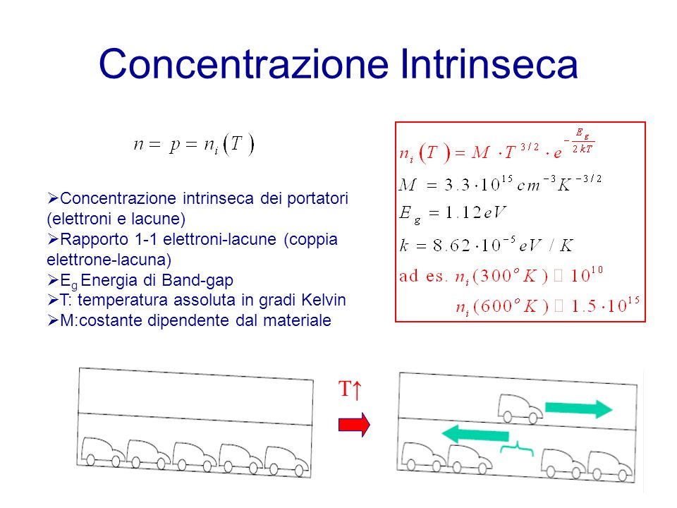 Concentrazione Intrinseca Concentrazione intrinseca dei portatori (elettroni e lacune) Rapporto 1-1 elettroni-lacune (coppia elettrone-lacuna) E g Energia di Band-gap T: temperatura assoluta in gradi Kelvin M:costante dipendente dal materiale T