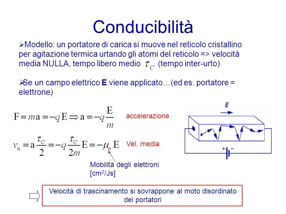 Conducibilità Modello: un portatore di carica si muove nel reticolo cristallino per agitazione termica urtando gli atomi del reticolo => velocità media NULLA, tempo libero medio (tempo inter-urto) Se un campo elettrico E viene applicato…(ed es.