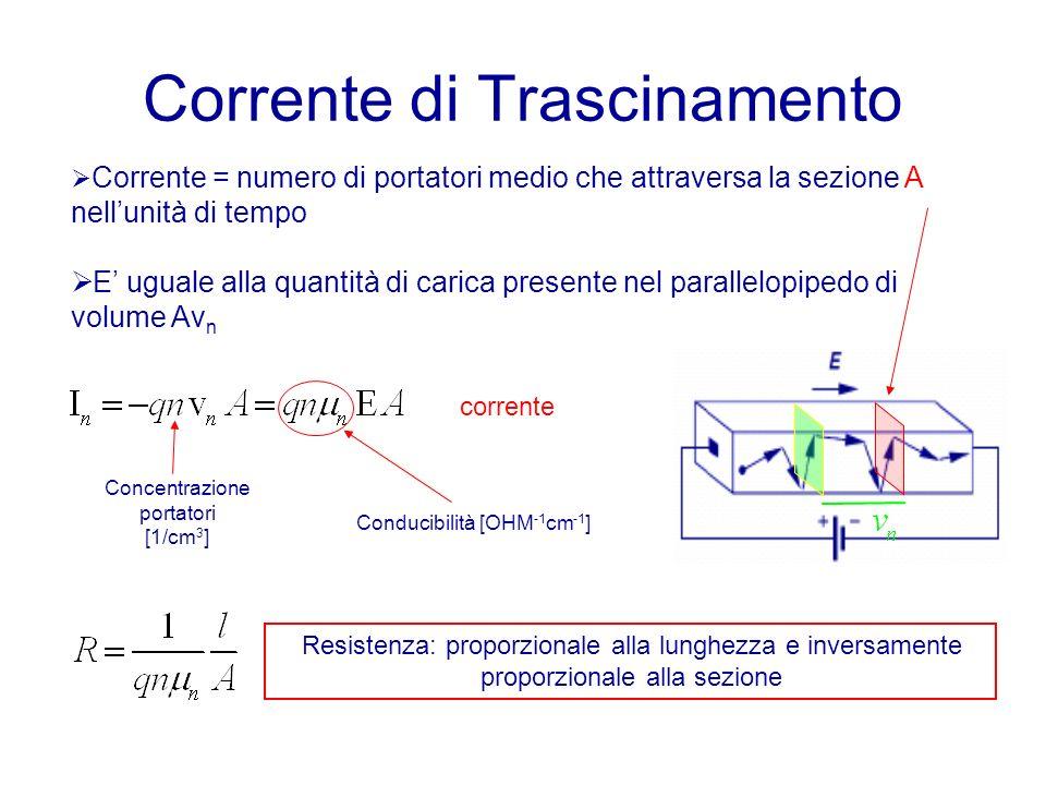 Corrente di Trascinamento Corrente = numero di portatori medio che attraversa la sezione A nellunità di tempo E uguale alla quantità di carica presente nel parallelopipedo di volume Av n corrente Concentrazione portatori [1/cm 3 ] Resistenza: proporzionale alla lunghezza e inversamente proporzionale alla sezione Conducibilità [OHM -1 cm -1 ]