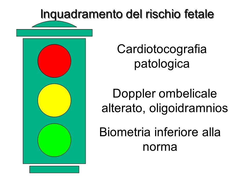 Biometria inferiore alla norma Doppler ombelicale alterato, oligoidramnios Cardiotocografia patologica Inquadramento del rischio fetale