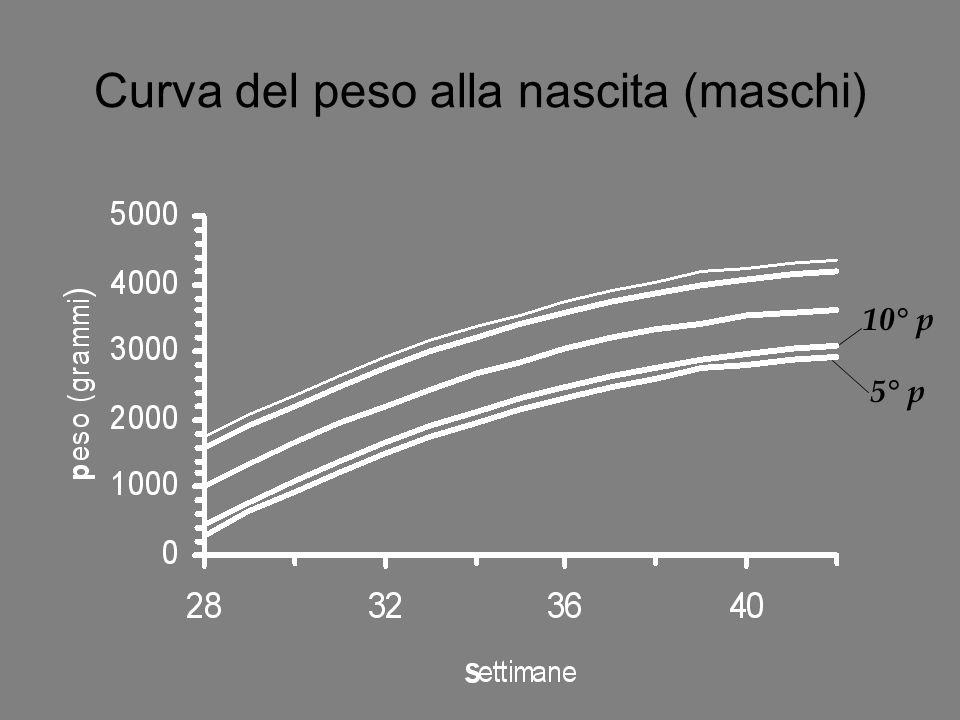 Curva del peso alla nascita (maschi) 10° p 5° p
