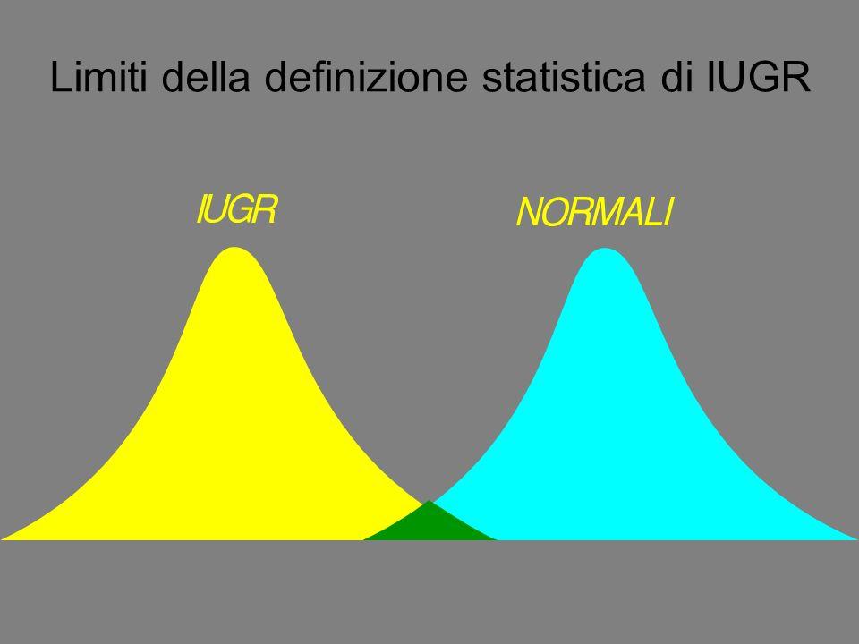Limiti della definizione statistica di IUGR