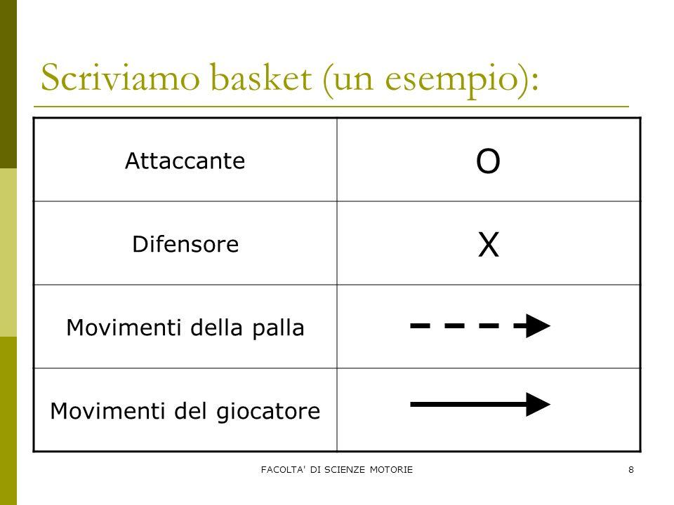 FACOLTA' DI SCIENZE MOTORIE8 Scriviamo basket (un esempio): Attaccante O Difensore X Movimenti della palla Movimenti del giocatore