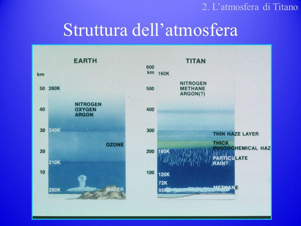 Struttura dellatmosfera 2. Latmosfera di Titano