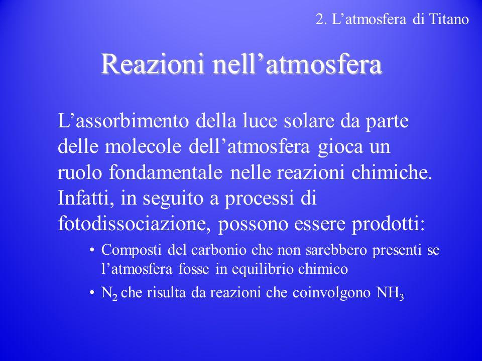 Reazioni nellatmosfera Lassorbimento della luce solare da parte delle molecole dellatmosfera gioca un ruolo fondamentale nelle reazioni chimiche.