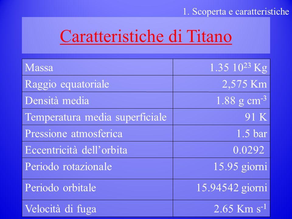 Caratteristiche di Titano 2.65 Km s -1 Velocità di fuga 15.94542 giorniPeriodo orbitale 15.95 giorniPeriodo rotazionale 0.0292 Eccentricità dellorbita 1.5 barPressione atmosferica 91 KTemperatura media superficiale 1.88 g cm -3 Densità media 2,575 KmRaggio equatoriale 1.35 10 23 KgMassa 1.