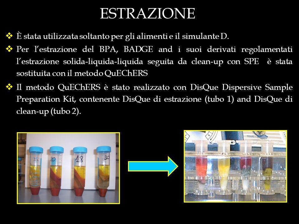 ESTRAZIONE È stata utilizzata soltanto per gli alimenti e il simulante D. Per lestrazione del BPA, BADGE and i suoi derivati regolamentati lestrazione