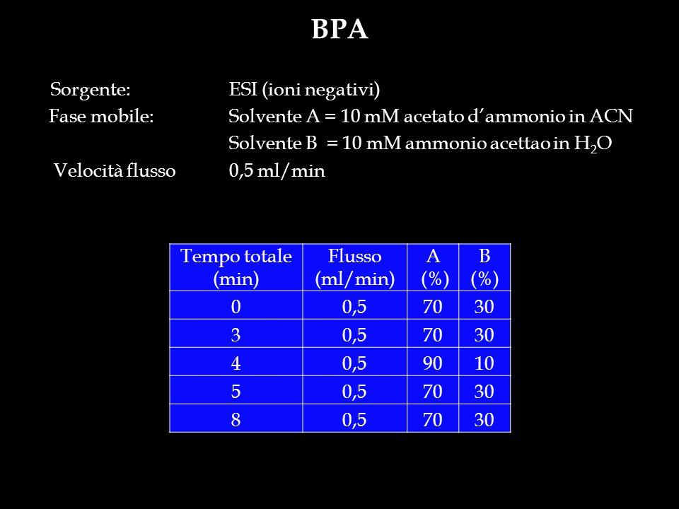 BPA Sorgente: ESI (ioni negativi) Fase mobile: Solvente A = 10 mM acetato dammonio in ACN Solvente B = 10 mM ammonio acettao in H 2 O Velocità flusso0
