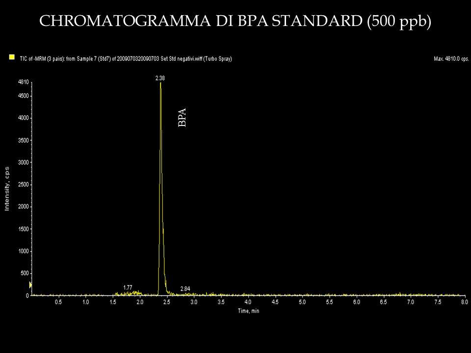 BPA CHROMATOGRAMMA DI BPA STANDARD (500 ppb)
