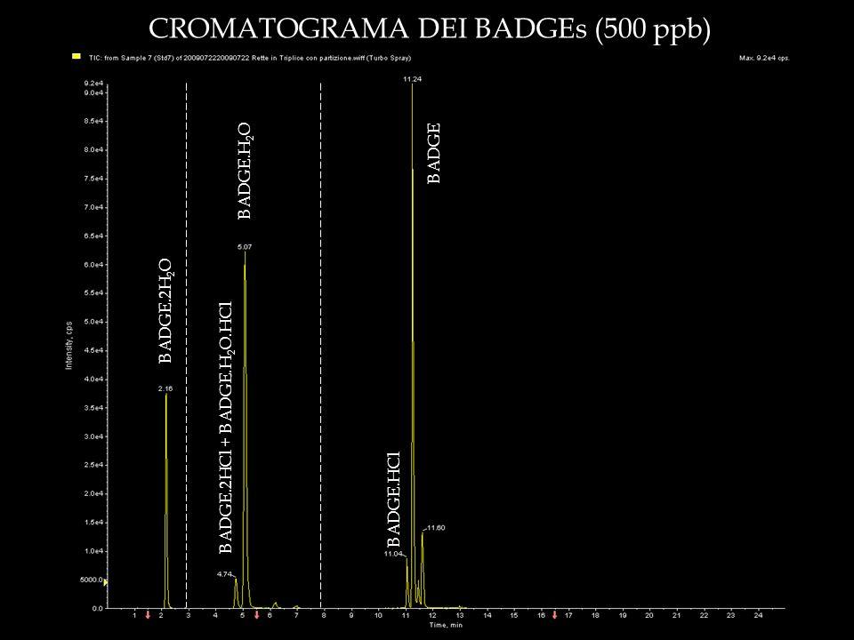 BADGE.H 2 O BADGE.2HCl + BADGE.H 2 O.HCl BADGE.2H 2 O BADGE.HCl BADGE CROMATOGRAMA DEI BADGEs (500 ppb)
