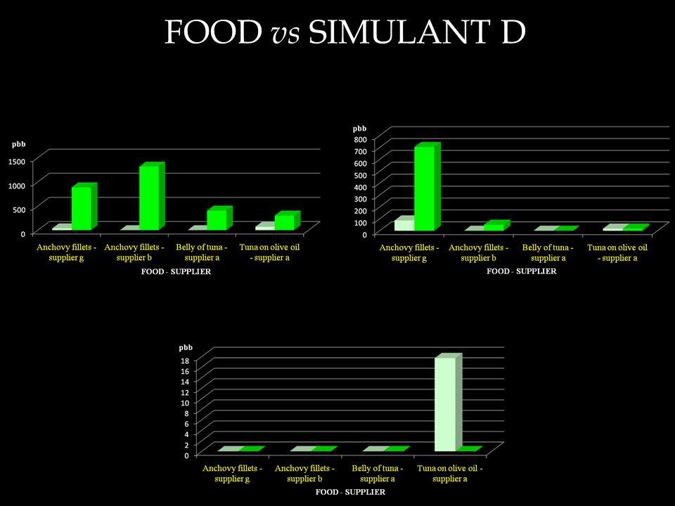 FOOD vs SIMULANT D BADGE + BADGE.H 2 O + BADGE.2H 2 OBADGE.HCl + BADGE.2HCl + BADGE.HCl.H 2 O BPA
