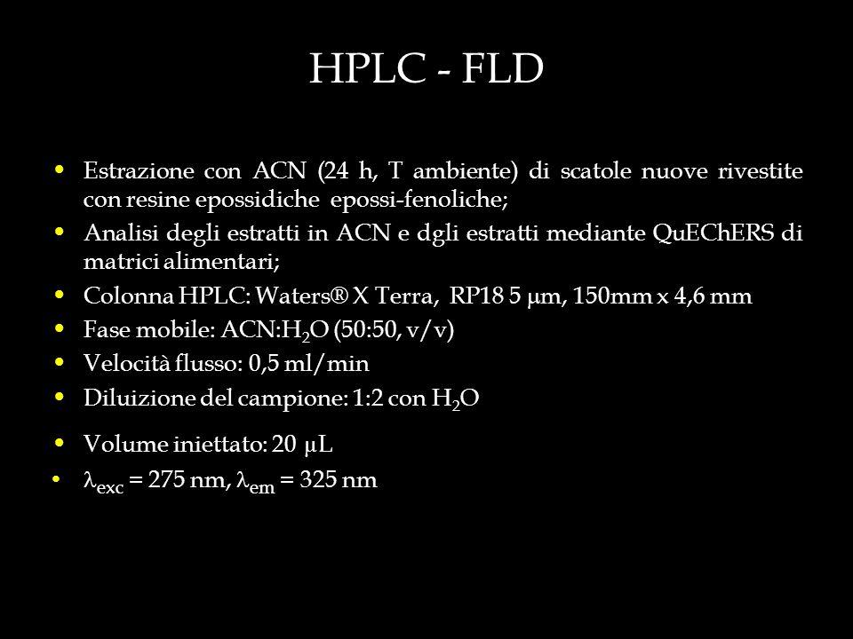HPLC - FLD Estrazione con ACN (24 h, T ambiente) di scatole nuove rivestite con resine epossidiche epossi-fenoliche; Analisi degli estratti in ACN e d