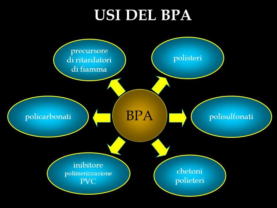 BPA polisteri USI DEL BPA polisulfonati chetoni polieteri inibitore polimerizzazione PVC policarbonati precursore di ritardatori di fiamma