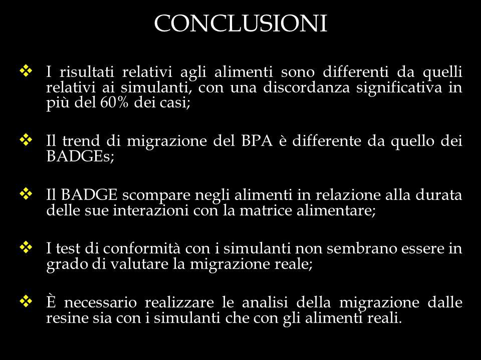 CONCLUSIONI I risultati relativi agli alimenti sono differenti da quelli relativi ai simulanti, con una discordanza significativa in più del 60% dei c