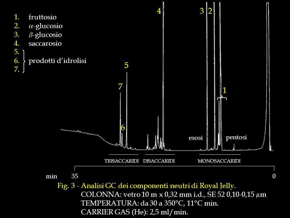 1.fruttosio 2.-glucosio 3. -glucosio 4.Saccarosio 5.R 6.T prodotti didrolisi 7.7 Fig.