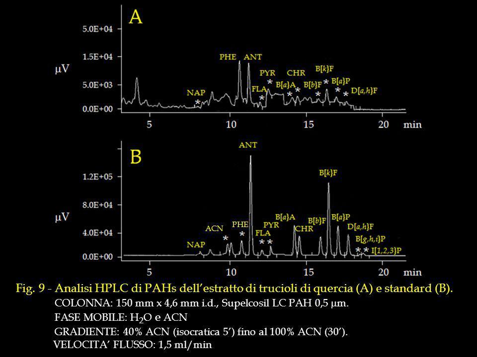 Fig.9 - Analisi HPLC di PAHs dellestratto di trucioli di quercia (A) e standard (B).