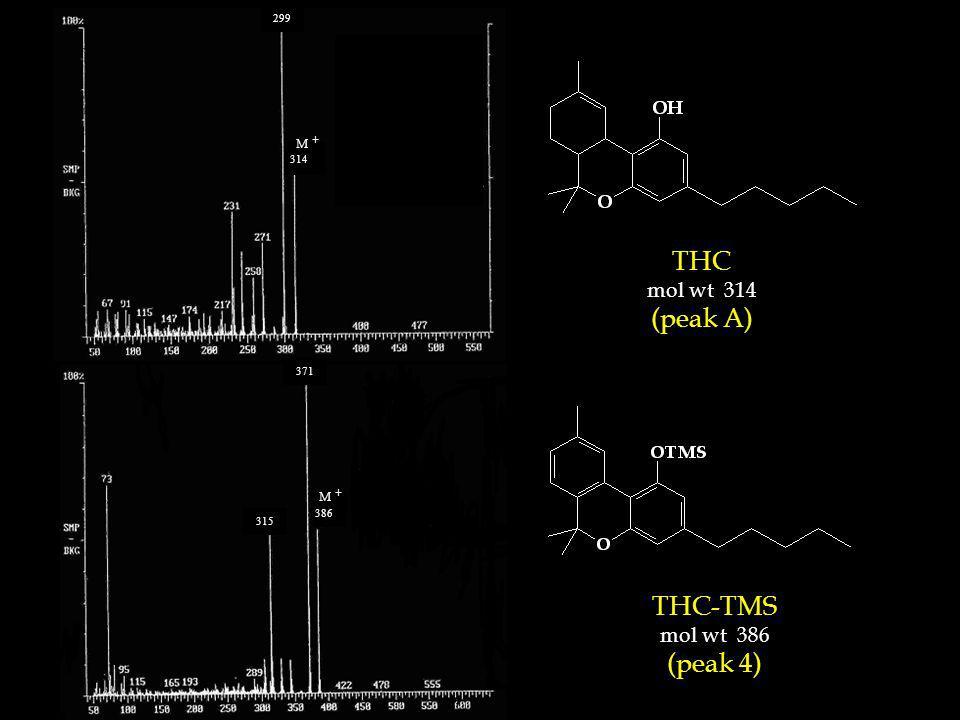 THC mol wt 314 (peak A) THC-TMS mol wt 386 (peak 4) 314 315 371 299 386 M +