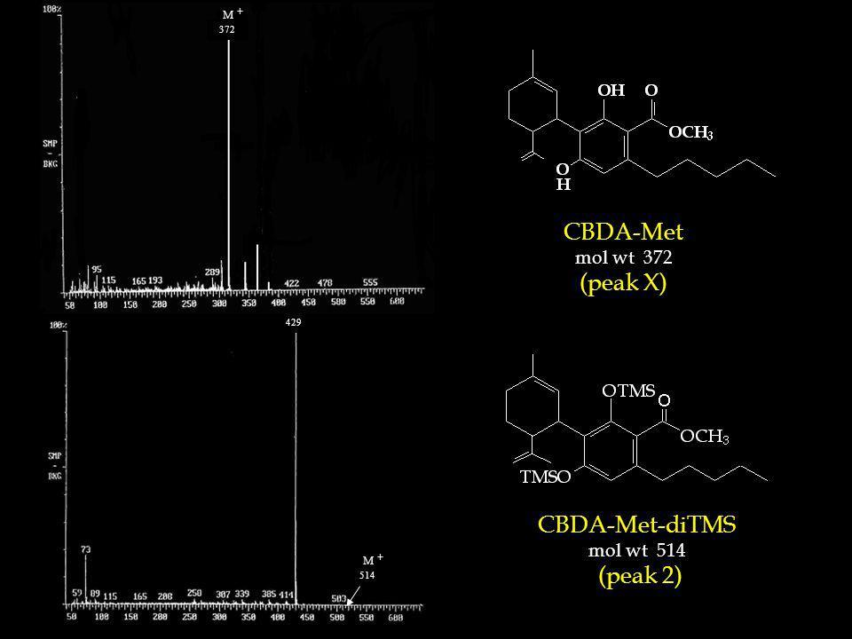 CBDA-Met mol wt 372 (peak X) 357 341 372 CBDA-Met-diTMS mol wt 514 (peak 2) 429 M + 514