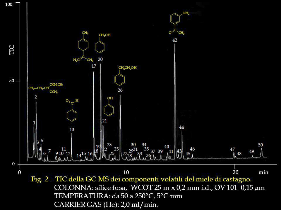 Fig.2 – TIC della GC-MS dei componenti volatili del miele di castagno.